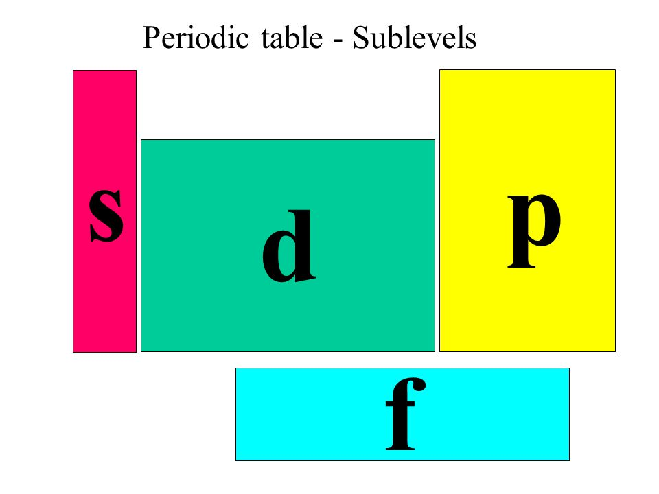 Periodic table - Sublevels s p d f