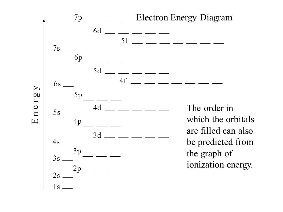 1s 2s 2p 3s 4s 3p 4p 3d 4d 5s 5p 6s 4f 5d 6p 7s 5f 6d 7p E n e r g y Electron Energy Diagram The order in which the orbitals are filled can also be pr
