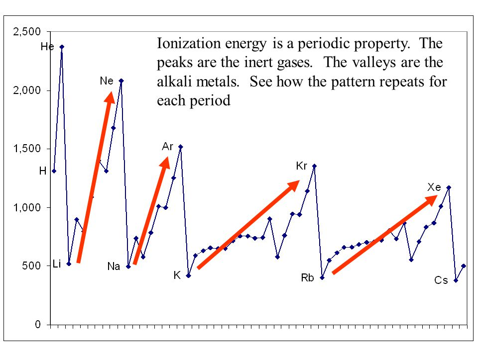 Ionization energy is a periodic property. The peaks are the inert gases. The valleys are the alkali metals. See how the pattern repeats for each perio