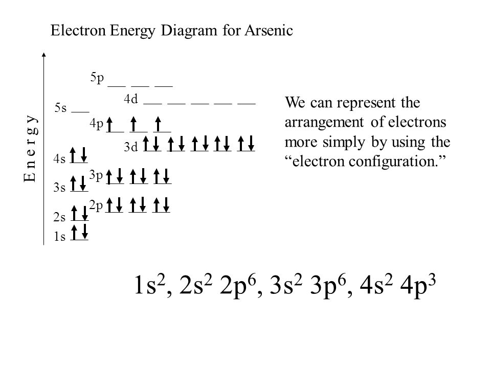 1s 2s 2p 3s 4s 3p 4p 3d 4d 5s 5p E n e r g y Electron Energy Diagram for Arsenic We can represent the arrangement of electrons more simply by using th