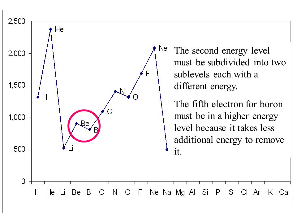 The second energy level must be subdivided into two sublevels each with a different energy. The fifth electron for boron must be in a higher energy le