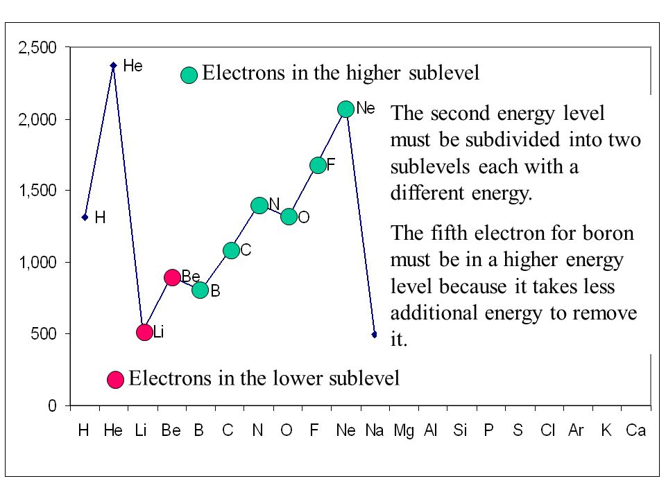Electrons in the lower sublevel Electrons in the higher sublevel The second energy level must be subdivided into two sublevels each with a different e
