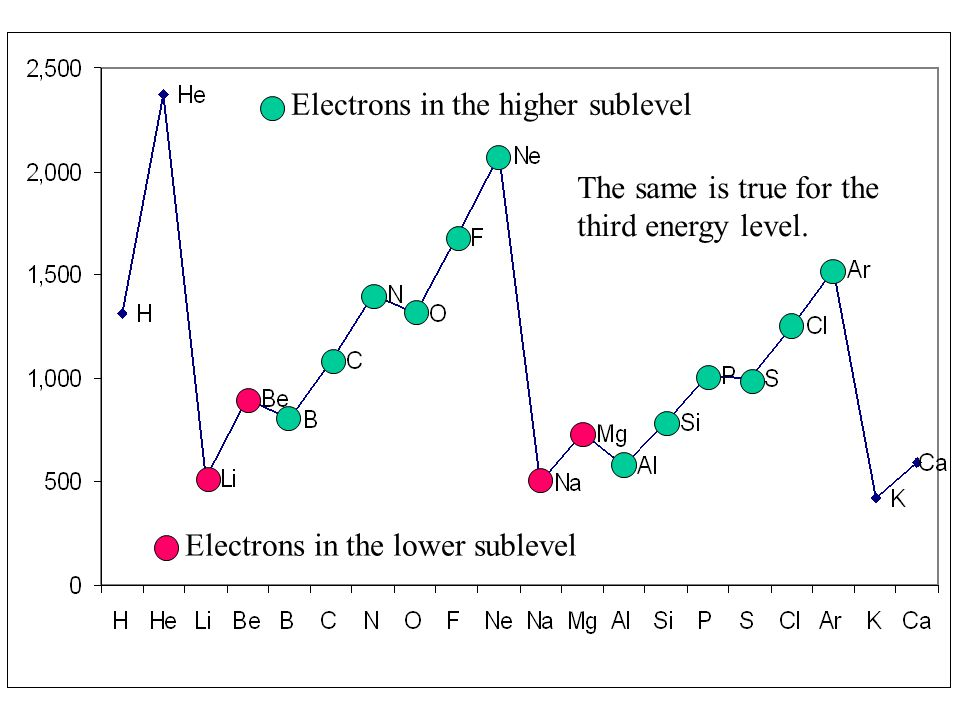 The same is true for the third energy level. Electrons in the lower sublevel Electrons in the higher sublevel