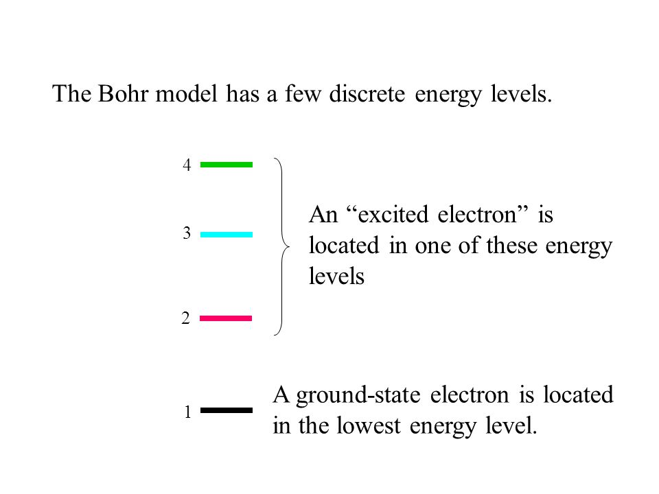 1 2 3 4 The Bohr model has a few discrete energy levels. An excited electron is located in one of these energy levels A ground-state electron is locat