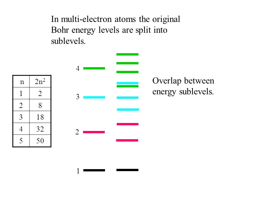 n2n 2 12 28 318 432 550 In multi-electron atoms the original Bohr energy levels are split into sublevels. 1 2 3 4 Overlap between energy sublevels.