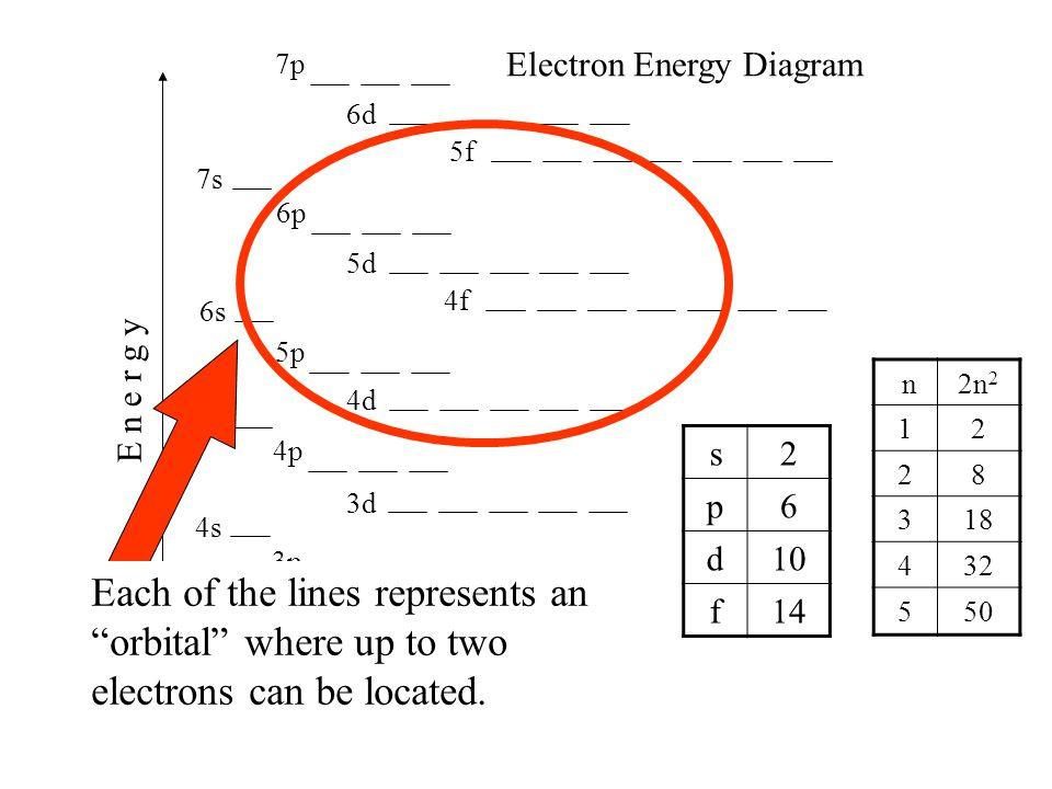 1s 2s 2p 3s 4s 3p 4p 3d 4d 5s 5p 6s 4f 5d 6p 7s 5f 6d 7p E n e r g y Electron Energy Diagram n2n 2 12 28 318 432 550 s2 p6 d10 f14 Each of the lines r