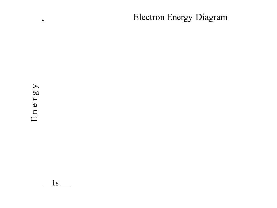 1s E n e r g y Electron Energy Diagram