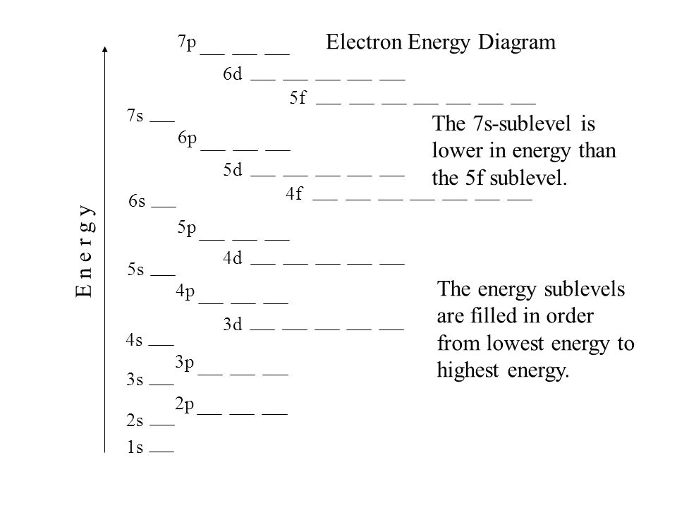 1s 2s 2p 3s 4s 3p 4p 3d 4d 5s 5p 6s 4f 5d 6p 7s 5f 6d 7p E n e r g y Electron Energy Diagram The 7s-sublevel is lower in energy than the 5f sublevel.