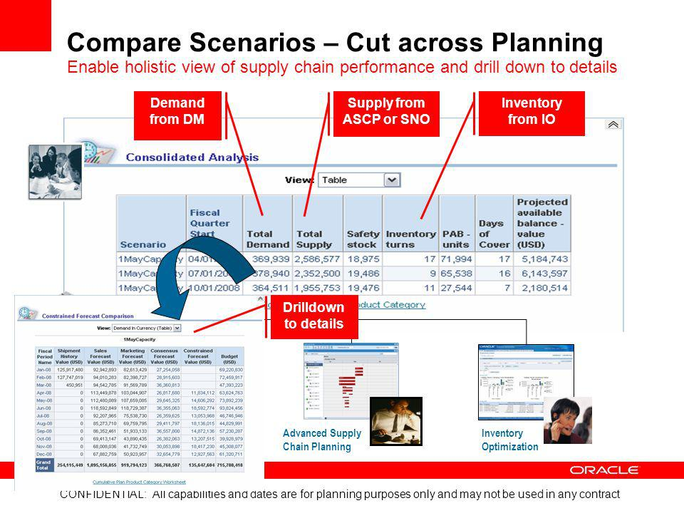 CONFIDENTIAL: All capabilities and dates are for planning purposes only and may not be used in any contract Demantra DemandManagement Advanced SupplyC