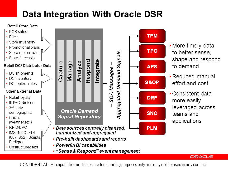 CONFIDENTIAL: All capabilities and dates are for planning purposes only and may not be used in any contract Data Integration With Oracle DSR TPM TPO A