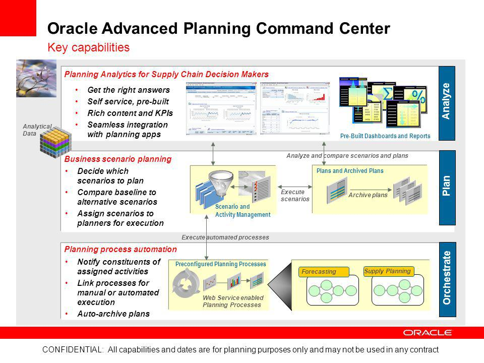 CONFIDENTIAL: All capabilities and dates are for planning purposes only and may not be used in any contract Oracle Advanced Planning Command Center Ge