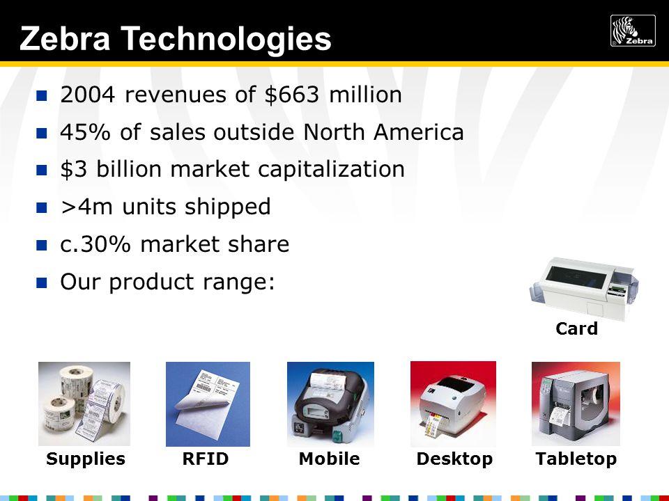 2004 revenues of $663 million 45% of sales outside North America $3 billion market capitalization >4m units shipped c.30% market share Our product range: SuppliesRFIDMobileDesktopTabletop Card Zebra Technologies