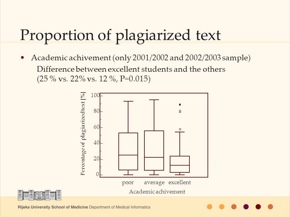 Proportion of plagiarized text Academic achivement (only 2001/2002 and 2002/2003 sample) Difference between excellent students and the others (25 % vs.