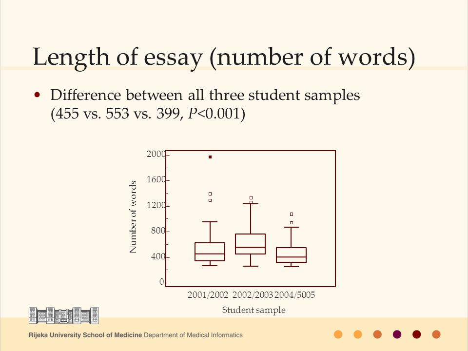 Length of essay (number of words) Difference between all three student samples (455 vs. 553 vs. 399, P<0.001) 2000 1600 1200 800 400 0 Student sample