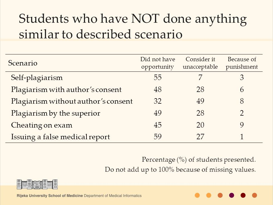 Students who have NOT done anything similar to described scenario Scenario Did not have opportunity Consider it unacceptable Because of punishment Self-plagiarism5573 Plagiarism with authors consent48286 Plagiarism without authors consent32498 Plagiarism by the superior49282 Cheating on exam45209 Issuing a false medical report59271 Percentage (%) of students presented.