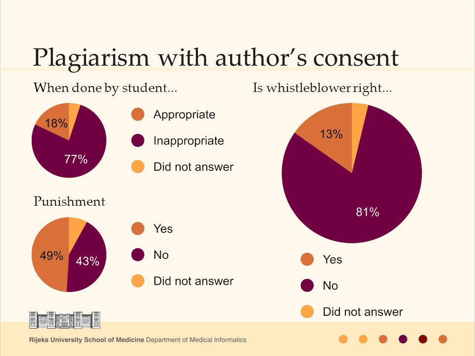 Plagiarism with authors consent When done by student...Is whistleblower right... Punishment