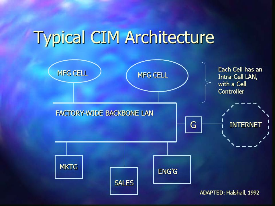 Typical CIM Architecture FACTORY-WIDE BACKBONE LAN MFG CELL G INTERNET Each Cell has an Intra-Cell LAN, with a Cell Controller MKTG SALES ENGG ADAPTED: Halshall, 1992
