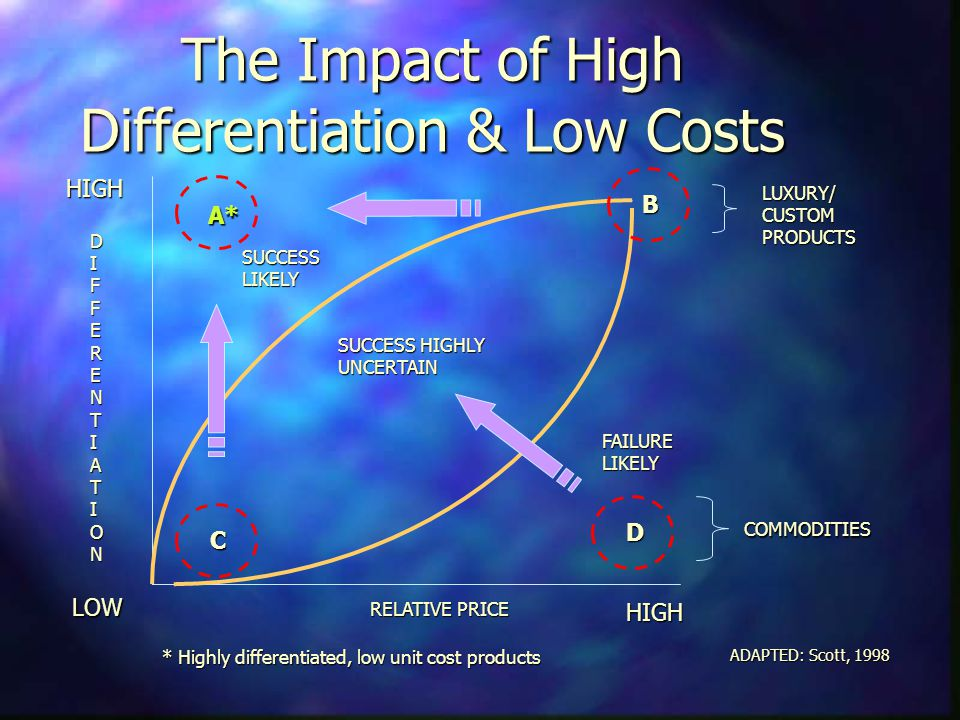 The Impact of High Differentiation & Low Costs LOW HIGH HIGH DIFFERENTIATION RELATIVE PRICE FAILURELIKELY SUCCESS HIGHLY UNCERTAIN SUCCESSLIKELY A* C B ADAPTED: Scott, 1998 D COMMODITIES LUXURY/CUSTOMPRODUCTS * Highly differentiated, low unit cost products