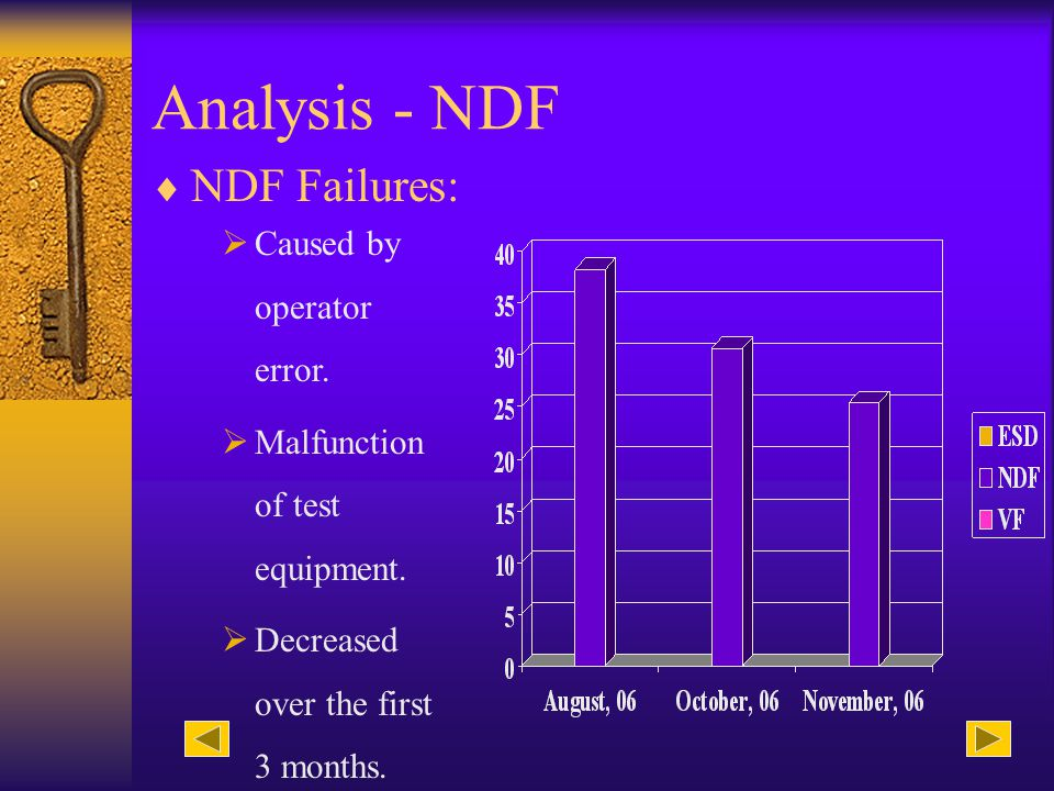 Analysis - NDF NDF Failures: Caused by operator error.