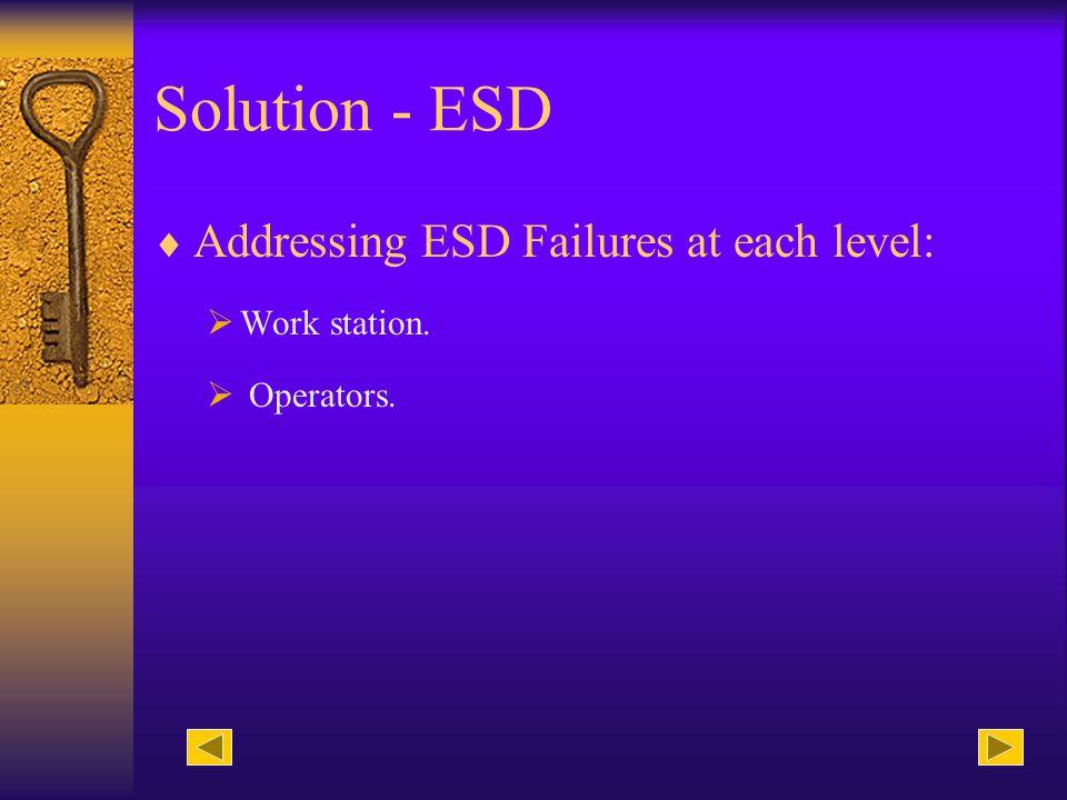 Analysis - NDF NDF Failures: Caused by operator error.