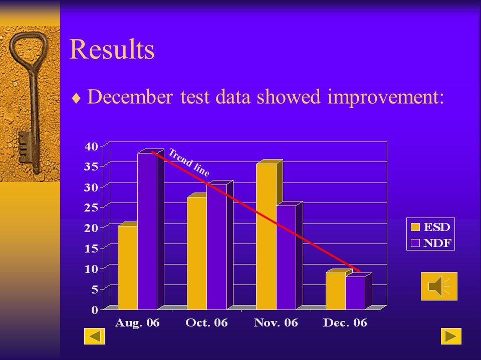Solution - NDF Procedures: Document test procedure.