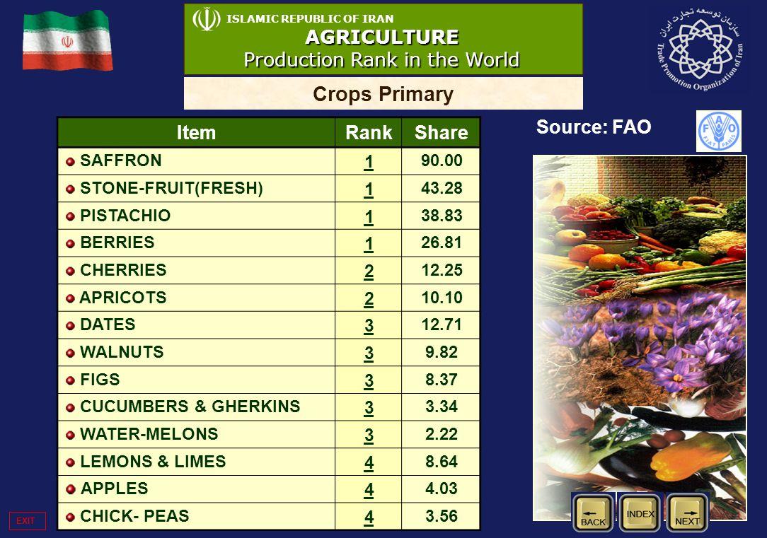 ISLAMIC REPUBLIC OF IRANAGRICULTURE Production Rank in the World Crops Primary Source: FAO ItemRankShare SAFFRON 1 90.00 STONE-FRUIT(FRESH) 1 43.28 PI