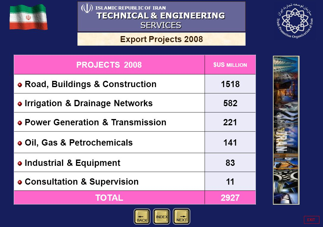 ISLAMIC REPUBLIC OF IRAN TECHNICAL & ENGINEERING SERVICES Export Projects 2008 PROJECTS 2008 $US MILLION Road, Buildings & Construction1518 Irrigation