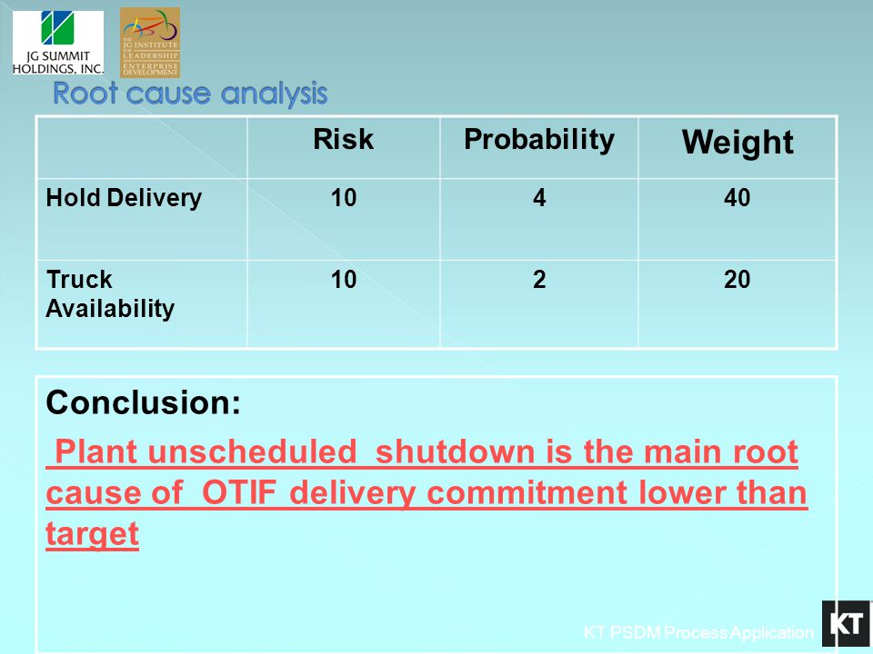 KT PSDM Process Application RiskProbability Weight Hold Delivery10440 Truck Availability 10220 Conclusion: Plant unscheduled shutdown is the main root