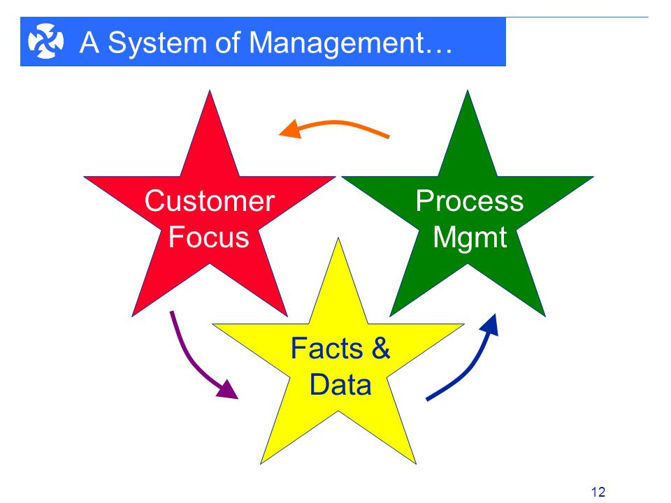 1 - 12 12 A System of Management… Customer Focus Process Mgmt Facts & Data