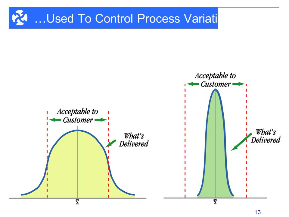 1 - 13 13 …Used To Control Process Variation
