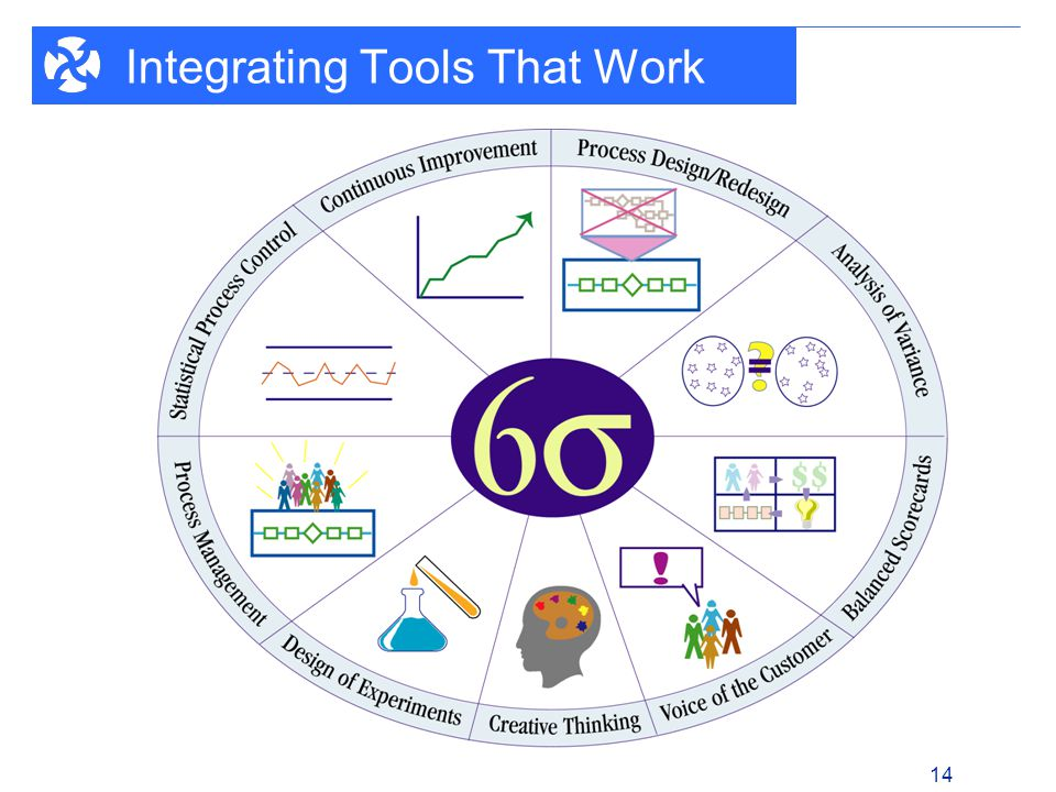1 - 14 14 Integrating Tools That Work