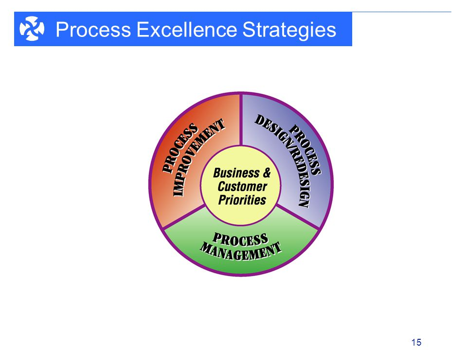 1 - 15 15 Process Excellence Strategies