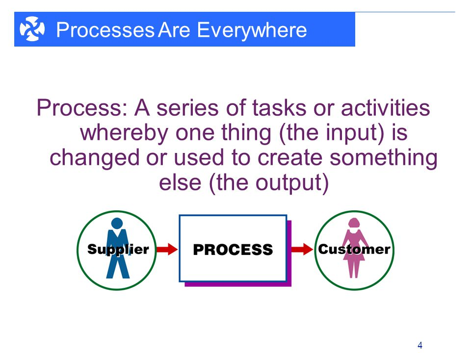 1 - 4 4 Process: A series of tasks or activities whereby one thing (the input) is changed or used to create something else (the output) Processes Are