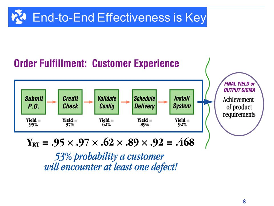 1 - 8 8 End-to-End Effectiveness is Key