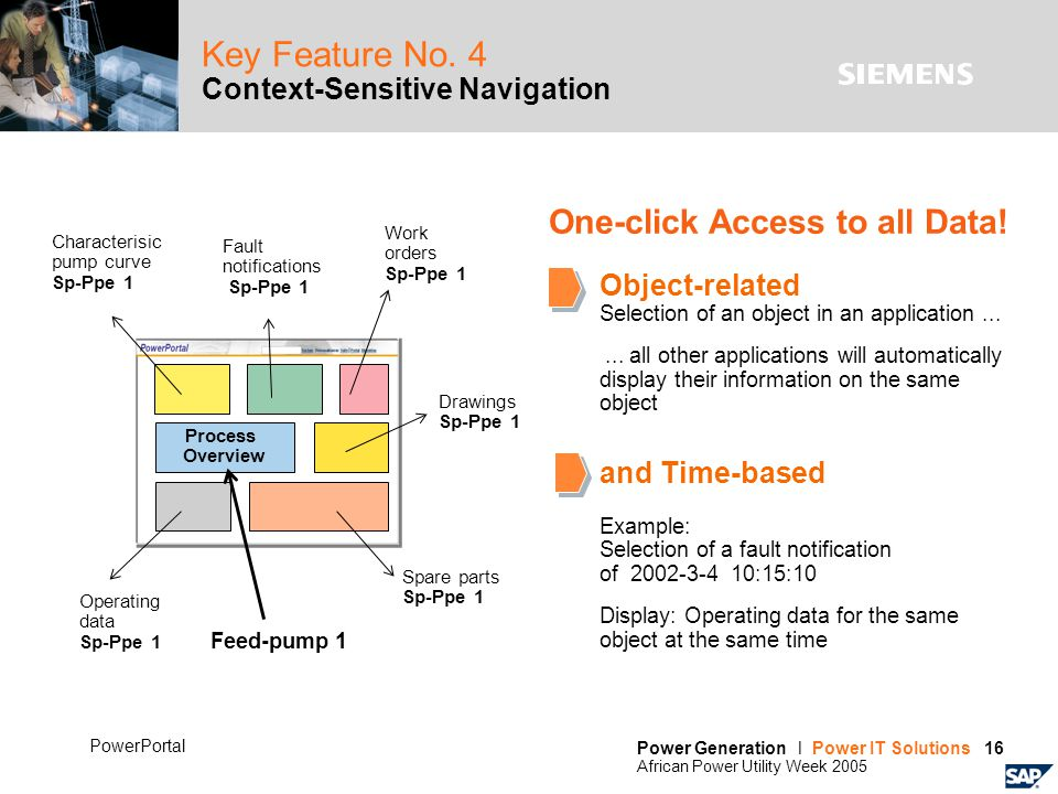 Power Generation l Power IT Solutions 16 African Power Utility Week 2005 PowerPortal Key Feature No. 4 Context-Sensitive Navigation Process Overview O
