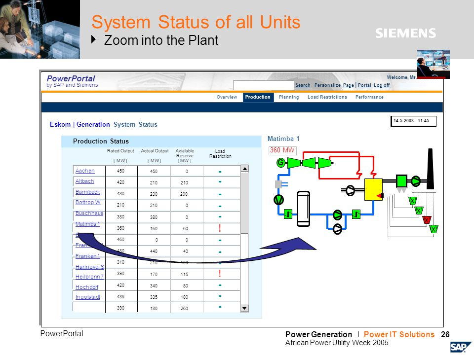 Power Generation l Power IT Solutions 26 African Power Utility Week 2005 PowerPortal System Status of all Units Zoom into the Plant PowerPortal by SAP and Siemens Search Personalize Page | Portal Log off Production Status Aachen Altbach Barmbeck Bottrop W Buschhaus Matimba 1 Emden Frankfurt H Franken 1 Hannover S Heilbronn 7 Hochdorf Ingolstadt Rated Output [ MW ] 450 420 430 210 380 360 460 480 310 390 420 435 390 450 210 230 210 380 160 0 440 210 170 340 335 130 0 210 200 0 0 60 0 40 100 115 80 100 260 Load Restriction Actual Output [ MW ] Avialable Reserve [ MW ] - - - - - - .