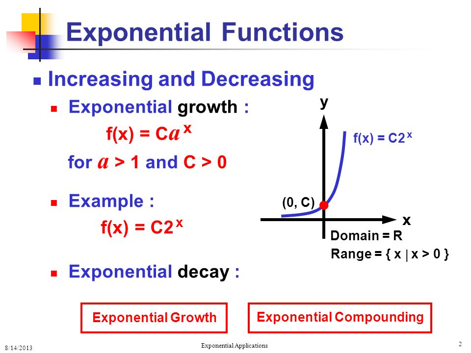 8/14/2013 Exponential Applications 2 Exponential Functions Increasing and Decreasing Exponential growth : f(x) = C a x for a > 1 and C > 0 Example : f