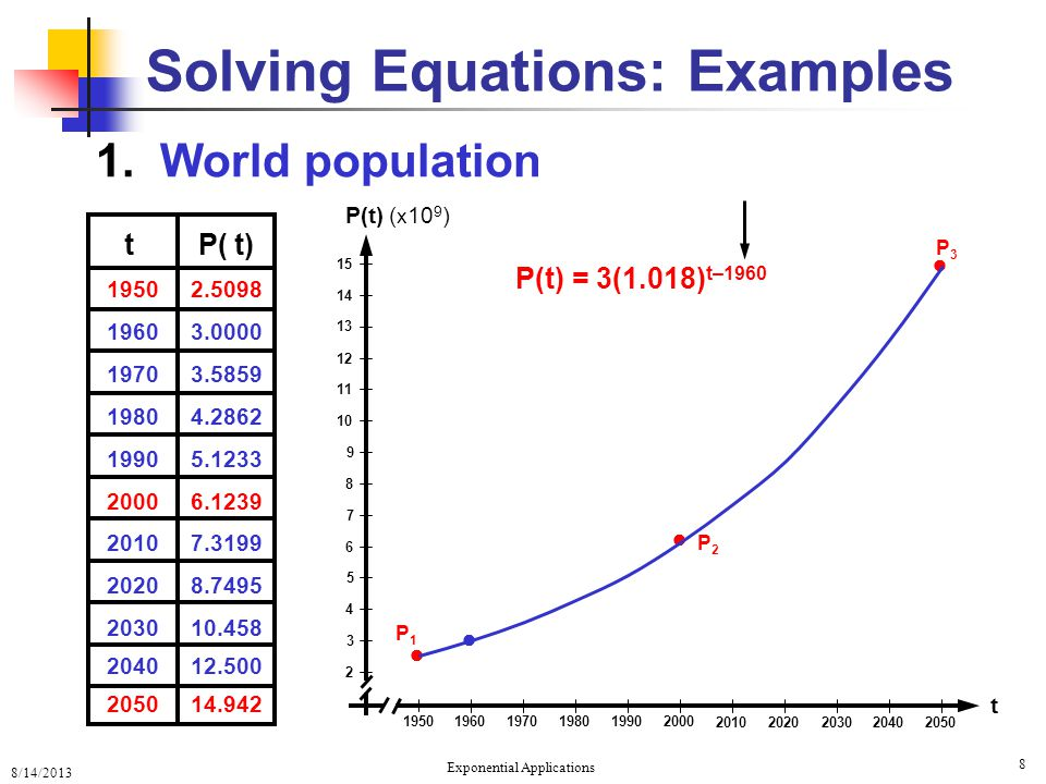 8/14/2013 Exponential Applications 8 Solving Equations: Examples 1. World population 195019601970198019902000 20102020203020402050 15 14 13 12 11 10 9