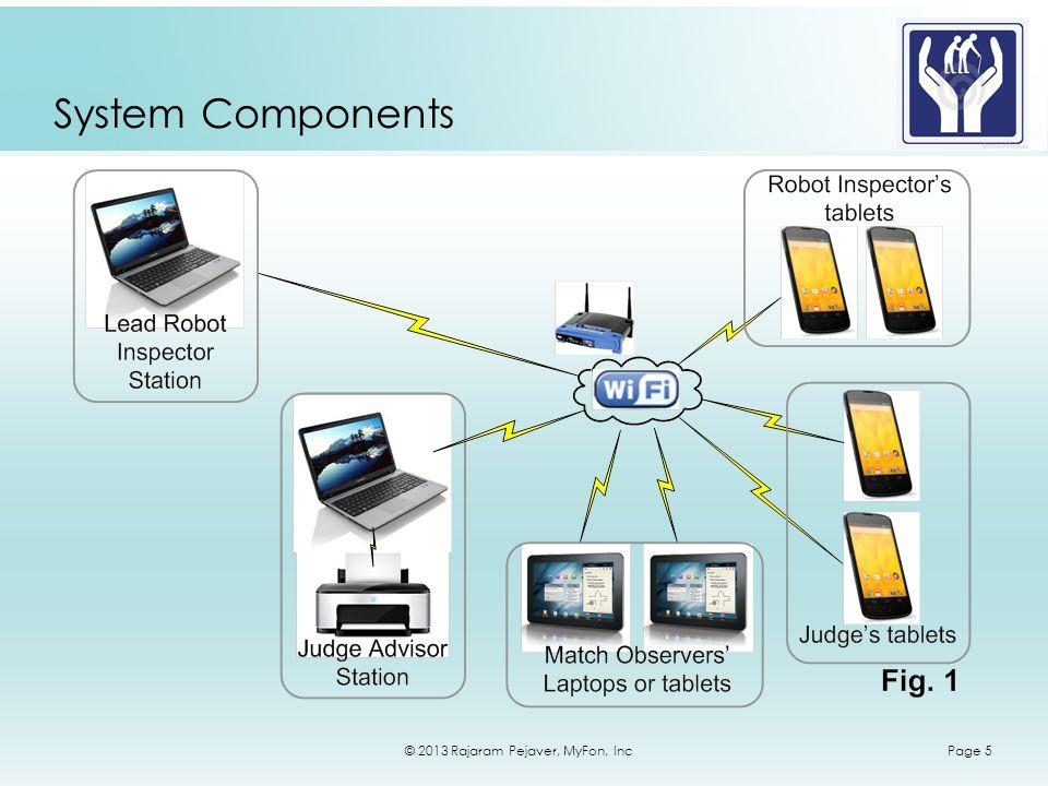 © 2013 Rajaram Pejaver, MyFon, IncPage 5 System Components