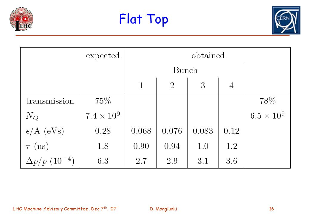 LHC Machine Advisory Committee, Dec 7 th, 07D. Manglunki16 Flat Top