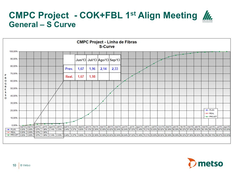 © Metso CMPC Project - COK+FBL 1 st Align Meeting General – S Curve 10 Jun/13Jul/13Ago/13Sep/13 Prev.1,671,962,142,33 Real.1,671,98