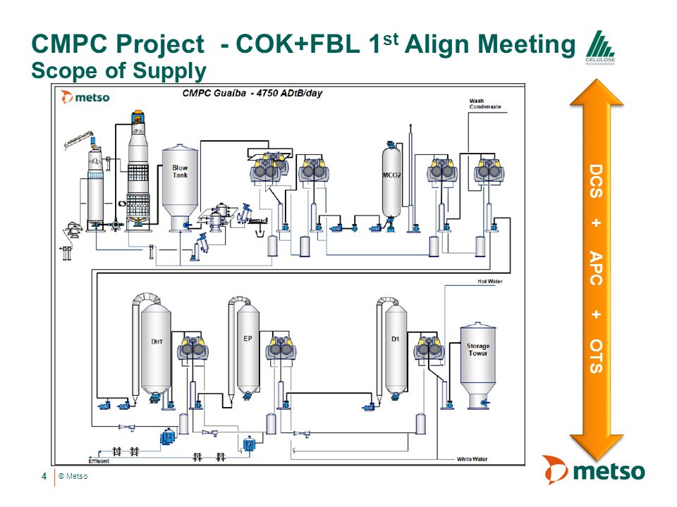 © Metso CMPC Project - COK+FBL 1 st Align Meeting Scope of Supply 4 DCS + APC + OTS