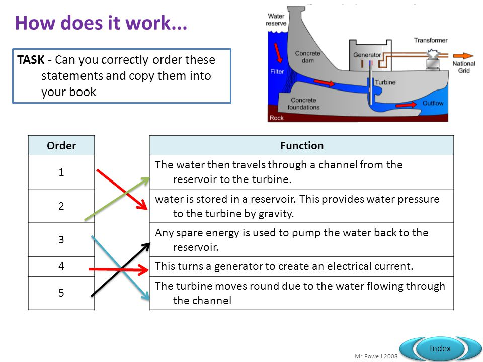 Mr Powell 2008 Index How does it work... OrderFunction 1 The water then travels through a channel from the reservoir to the turbine. 2 water is stored