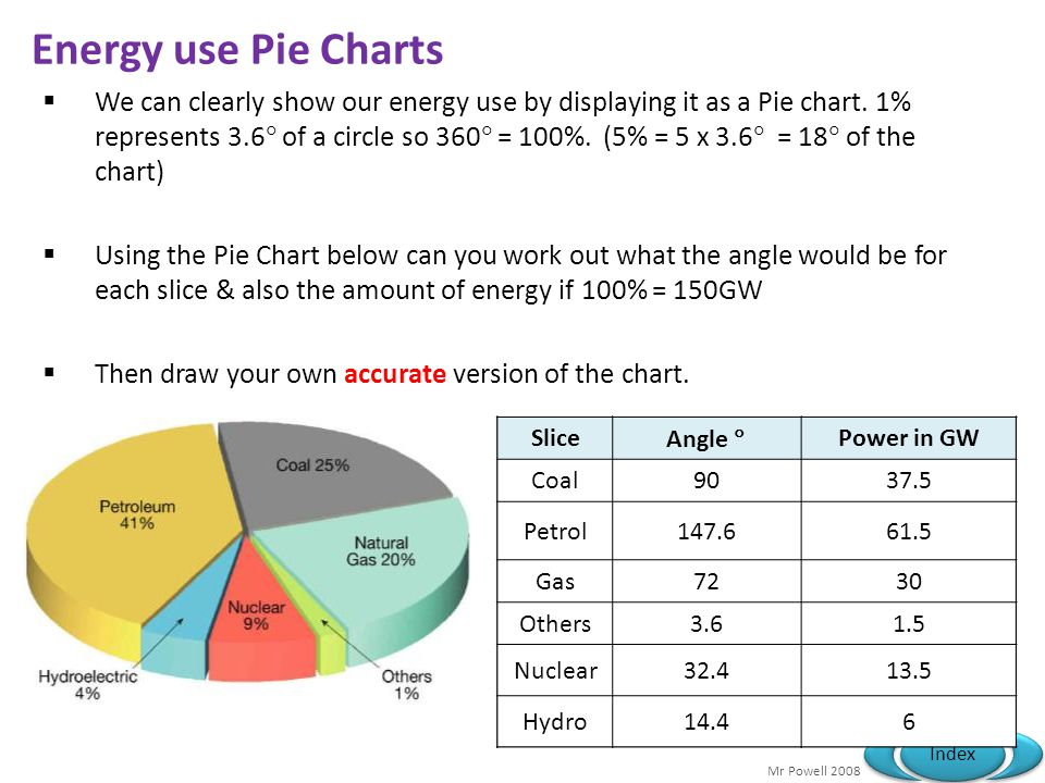 Mr Powell 2008 Index Energy use Pie Charts We can clearly show our energy use by displaying it as a Pie chart. 1% represents 3.6 of a circle so 360 =