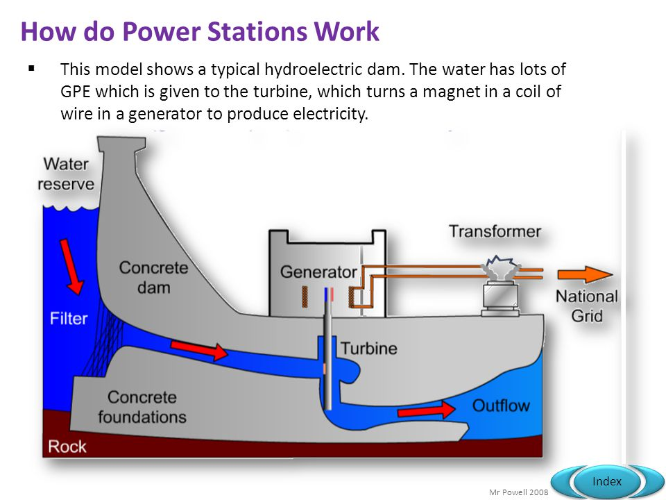 Mr Powell 2008 Index How do Power Stations Work This model shows a typical hydroelectric dam. The water has lots of GPE which is given to the turbine,