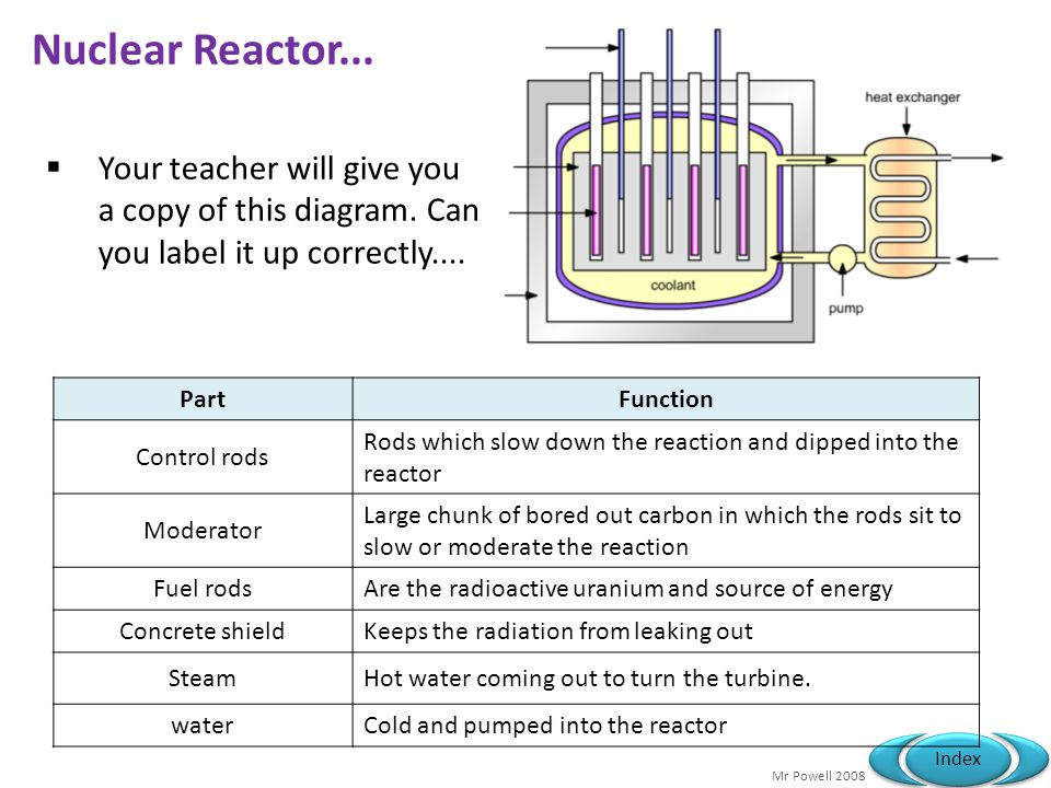 Mr Powell 2008 Index Nuclear Reactor... Your teacher will give you a copy of this diagram. Can you label it up correctly.... PartFunction Control rods