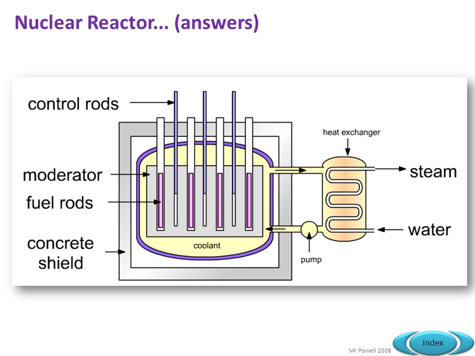 Mr Powell 2008 Index Nuclear Reactor... (answers)