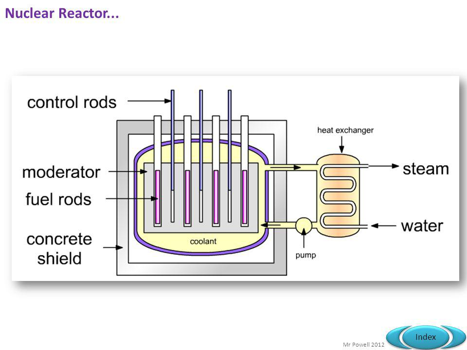 Mr Powell 2012 Index Nuclear Reactor...