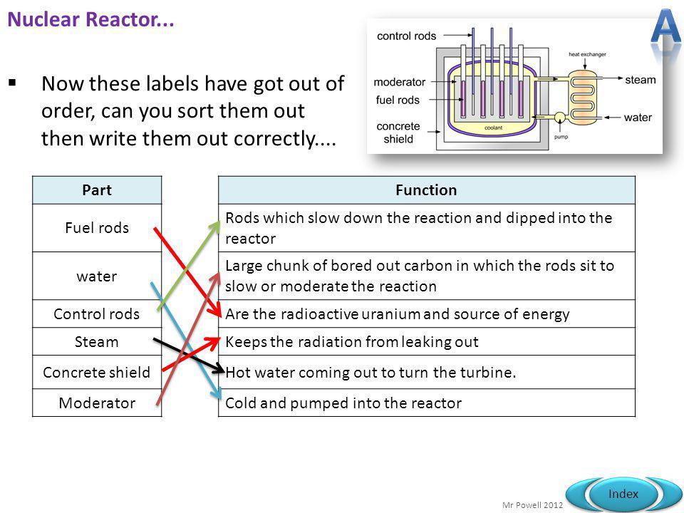 Mr Powell 2012 Index Nuclear Reactor... Now these labels have got out of order, can you sort them out then write them out correctly.... PartFunction F