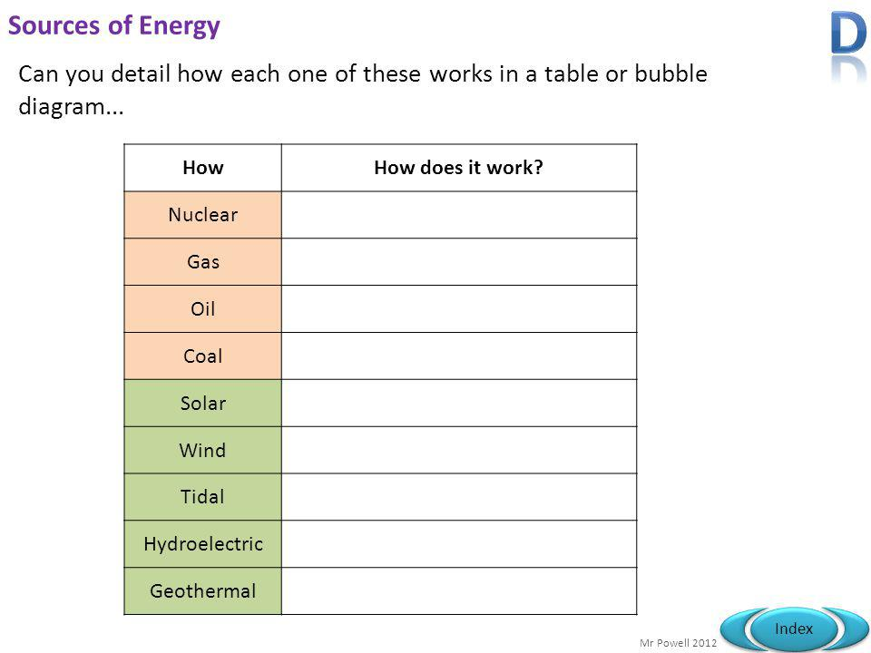 Mr Powell 2012 Index Sources of Energy Can you detail how each one of these works in a table or bubble diagram... HowHow does it work? Nuclear Gas Oil